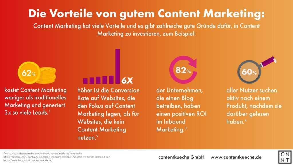 Infografik zu den Vorteilen von Content Marketing