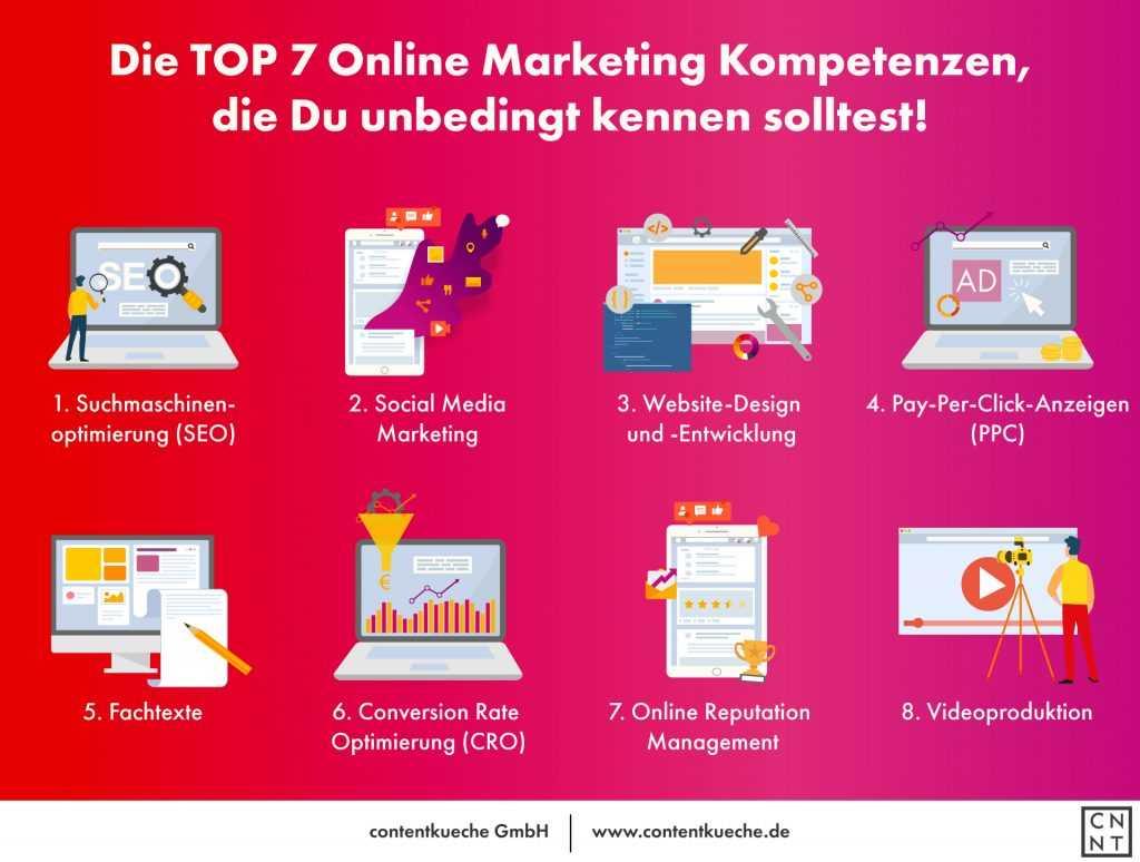 Infografik TOP 7 Online Marketing Kompetenzen