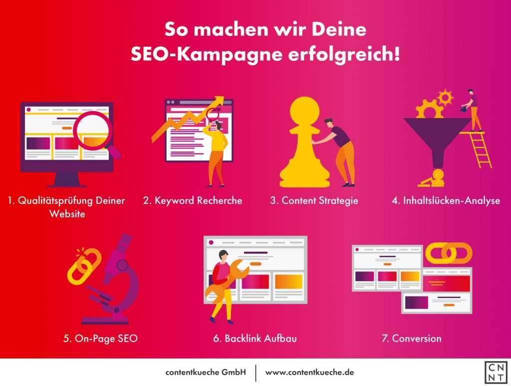 Infografik zum Ablauf einer SEO-Kampagne
