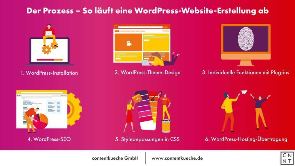 Infografik zur Erstellung einer WordPress Website
