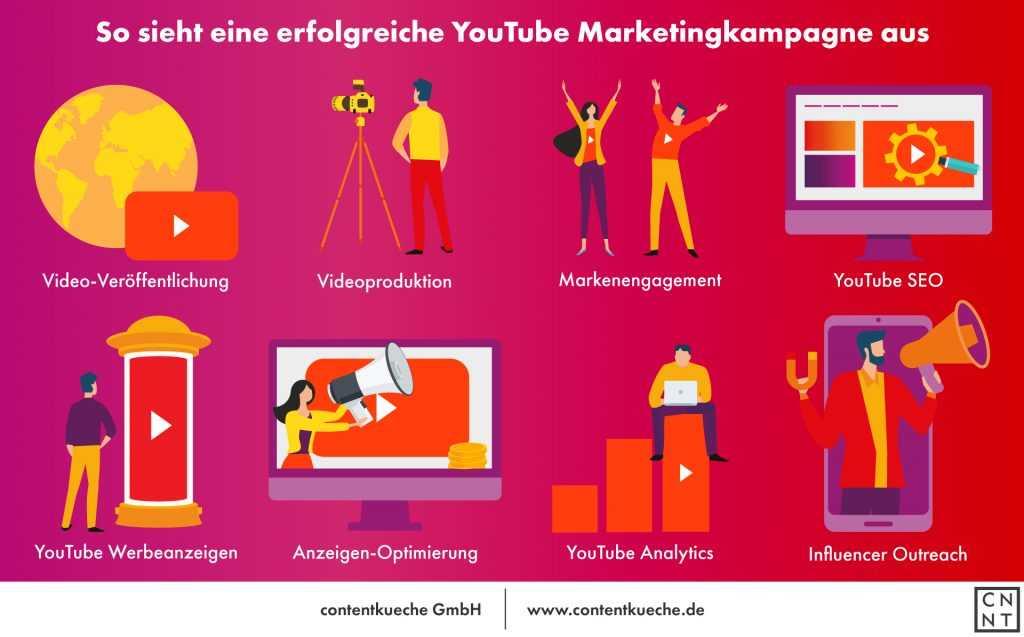 Infografik zum Ablauf einer YouTube Marketingkampagne