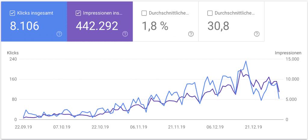 SEO Case Study wellabe - Google Search Console Entwicklung in den ersten Monaten